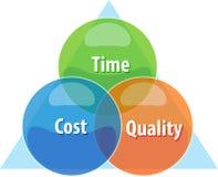 Ejemplo del diagrama del negocio del equilibrio de la calidad del coste de tiempo Imagenes de archivo