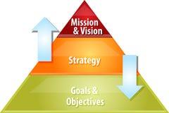 Ejemplo del diagrama del negocio del proceso de planeamiento ilustración del vector
