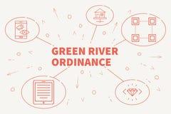 Ejemplo del negocio que muestra el concepto de Green River ordinan Fotos de archivo