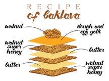 Ejemplo del vector de la receta del baklava Imagen de archivo