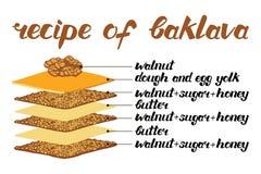 Ejemplo del vector de la receta del baklava Imagenes de archivo