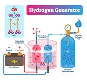Ejemplo del vector del generador del hidrógeno Sistema etiquetado diagrama técnico stock de ilustración