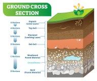Ejemplo seccionado transversalmente de tierra del vector con orgánico, tierra vegetal, subsuelo y otros niveles del horizonte stock de ilustración