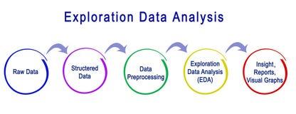 Eksploracja dane analiza ilustracji