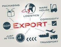 Eksport, logistyki Zdjęcia Stock