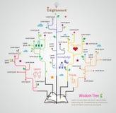 El árbol de la sabiduría crece del libro con infographic linear plano Fotos de archivo