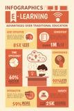 El aprendizaje electrónico favorece infographics Imagenes de archivo