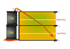 El barril de aceite valora zambullidas al mínimo de todos los tiempos Fotos de archivo libres de regalías