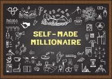 El bosquejo del negocio sobre UNO MISMO HIZO AL MILLONARIO en la pizarra Foto de archivo libre de regalías