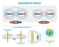 El campo magnético y el electromagnetismo científicos vector esquema del ejemplo Esquema de la corriente eléctrica y de los polos ilustración del vector
