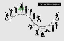 El ciclo de las emociones del mercado de acción libre illustration