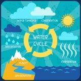El ciclo del agua Cartel con infographics de la naturaleza Imágenes de archivo libres de regalías