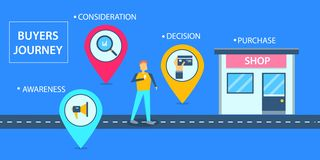 El concepto de diseño plano de compradores viaja, viaje del cliente a la tienda que hace compras en línea stock de ilustración