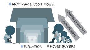 El coste de levantamiento de la hipoteca de la inflación disuade a los compradores caseros stock de ilustración