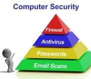 El diagrama de la pirámide del ordenador muestra seguridad de Internet del ordenador portátil Imágenes de archivo libres de regalías