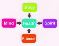 El diagrama de la salud muestra la comprobación espiritual mental Fotografía de archivo