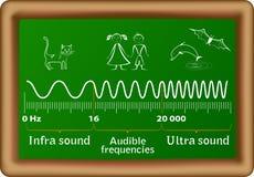 El diagrama del vector de las ondas acústicas Foto de archivo