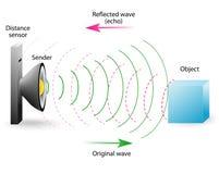 El eco es una reflexión de ondas acústicas ilustración del vector