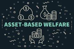 El ejemplo conceptual del negocio con las palabras activo-basó el welf libre illustration