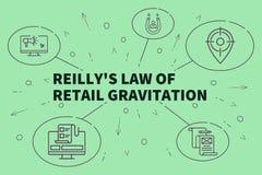 El ejemplo del negocio que muestra el concepto de la ley de los reilly de enría stock de ilustración