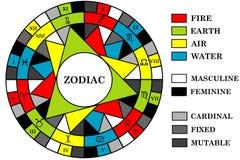El fondo de la astrología con las muestras del zodiaco dividió en los elementos, en Fotografía de archivo libre de regalías