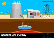El gráfico ilustra la operación de una central de energía geotérmica imagen de archivo