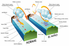 El Niño Royalty Free Stock Images