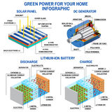 El panel solar, generador de DC y batería de litio stock de ilustración
