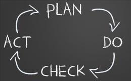 El plan hace el ciclo del acto de verificación stock de ilustración