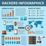 El virus de los piratas informáticos ataca Infographics Foto de archivo libre de regalías