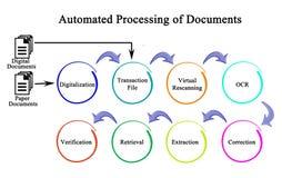 Elaborazione Automated dei documenti Immagine Stock