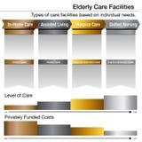 Elderly Care Facilities Bronze Silver Gold Platinum Chart. An image of an Elderly Care Facilities Bronze Silver Gold Platinum Chart Stock Photo