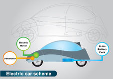 Electric car scheme Royalty Free Stock Photography