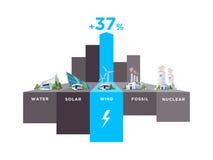 Electric Power posterar procentsats för typvindanvändning stock illustrationer