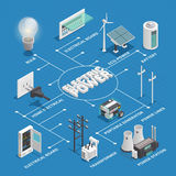Electricity Power Network Isometric Flowchart. Electricity production transforming and distribution network isometric flowchart infographic scheme with overhead vector illustration