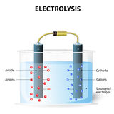 Electrolysis. Experimental set up for electrolysis. Electrolysis process. On passing electric current the cations move towards the cathode and get deposited Stock Photos