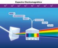 Electromagnetic spectrum. Energy distribution of electromagnetic waves set Royalty Free Stock Photo