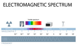 Electromagnetic spectrum Stock Photos