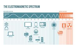 The electromagnetic spectrum. Diagram with frequencies, waves and examples vector illustration