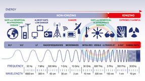 The electromagnetic spectrum Stock Image