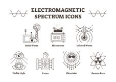 Electromagnetic spectrum outline vector icons. Creative science signs collection. Electromagnetic spectrum outline vector icons, all wave types - radio stock illustration