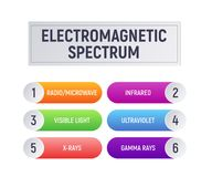 Electromagnetic spectrum. royalty free illustration