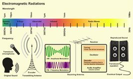 Electromagnetic Spectrum Sources. Infographic diagram with radiations of gamma ray xray ultraviolet infrared radio waves wavelength frequency examples for Royalty Free Stock Image