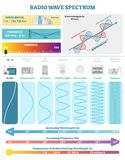 Electromagnetic Waves: Radio Wave Spectrum. Vector illustration diagram with wavelength, frequency, harmfulness and wave structure. Science educational stock illustration