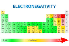Electronegativity periodic table Stock Images