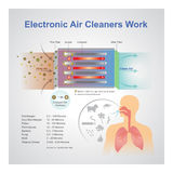Electronic air cleaner work. Royalty Free Stock Image