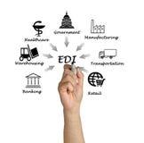 Electronic data interchange Royalty Free Stock Photography