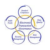 Electronic Transaction Governance Stock Photos