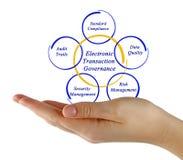 Electronic Transaction Governance Stock Photo