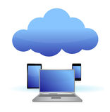 Electronics cloud computing illustration Royalty Free Stock Photo
